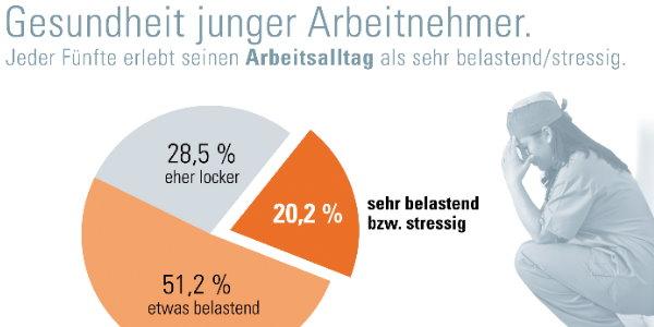 Quelle: DAK-Gesundheitsreport 2011