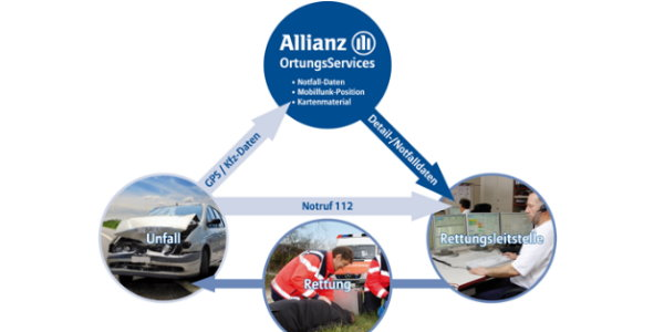 Allianz OrtungsServices